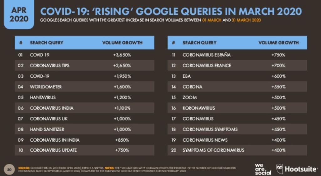 We Are Social Covid-19 Raporu 2020 - Mart Ayında Artan Covid-19 Özelindeki Google Aramaları